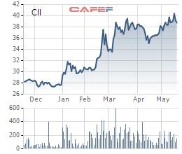 Diễn biến giá giao dịch cổ phiếu CII trong 6 tháng gần đây.