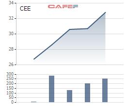 Diễn biến giá cổ phiếu CEE từ ngày lên sàn.