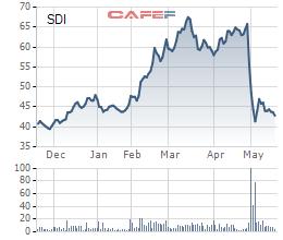 Diễn biến giá cổ phiếu SDI trong 6 tháng gần đây.