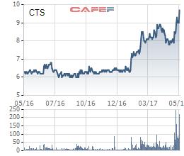 Diễn biến giá cổ phiếu CTS trong 1 năm gần đây.