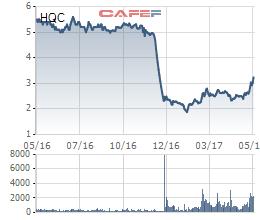 Diễn biến giá cổ phiếu HQC trong 1 năm gần đây.