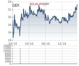 Diễn biến giá cổ phiếu GEX từ khi lên sàn.