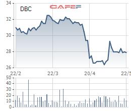 Diễn biến giá cổ phiếu DBC trong 3 tháng gần đây.
