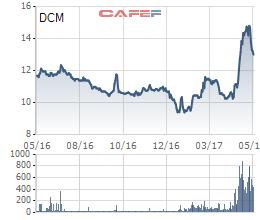 Diễn biến giá cổ phiếu DCM trong 1 năm gần đây.