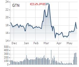 Diễn biến giá cổ phiếu GTN trong 6 tháng gần đây.