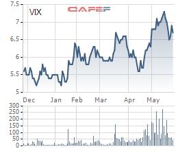 Diễn biến giá cổ phiếu VIX trong 6 tháng gần đây.