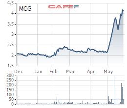 Diễn biến giá cổ phiếu MCG trong 6 tháng gần đây.