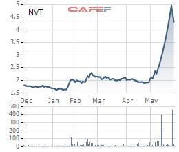 Diễn biến giá cổ phiếu NVT trong 6 tháng gần đây.