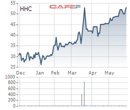 Diễn biến giá cổ phiếu HHC trong 6 tháng gần đây.