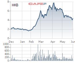 Diễn biến giá cổ phiếu HKB trong 6 tháng gần đây.