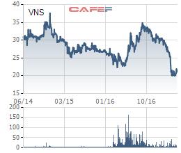 Diễn biến giá cổ phiếu VNS trong 3 năm gần đây.