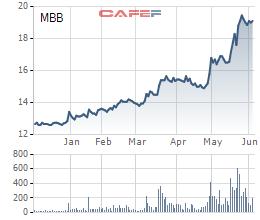 Diễn biến giá cổ phiếu MBB trong 6 tháng gần đây.
