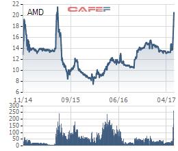 Diễn biến giá cổ phiếu AMD từ khi lên sàn.