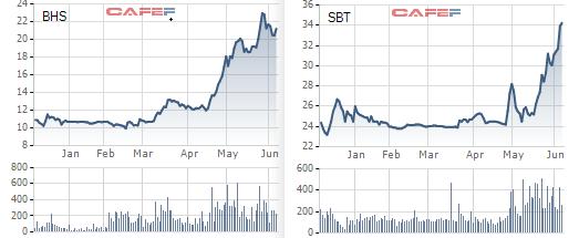 Diễn biến giá cổ phiếu SBT và BHS trong 6 tháng gần đây.