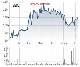 Diễn biến giá cổ phiếu BBC trong 6 tháng gần đây.