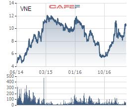 Diễn biến giá cổ phiếu VNE trong 6 tháng gần đây.