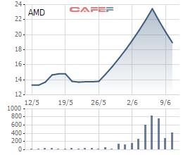 Diễn biến giá cổ phiếu AMD trong 1 tháng gần đây.