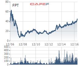 Diễn biến giá cổ phiếu FPT từ khi lên sàn giao dịch.