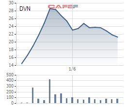 Diễn biến giá cổ phiếu DVN từ khi lên sàn.