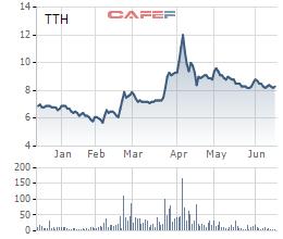 Diễn biến giá cổ phiếu TTH trong 6 tháng gần đây.