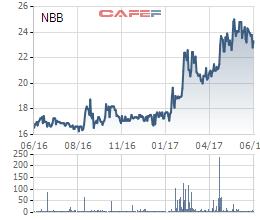 Diễn biến giá cổ phiếu NBB trong 1 năm gần đây.