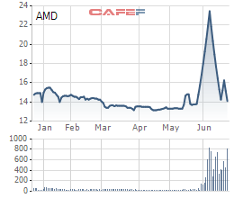 Diễn biến giá cổ phiếu AMD trong 6 tháng gần đây.