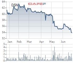 Diễn biến giá cổ phiếu DSN trong 6 tháng gần đây.
