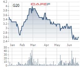 Diễn biến giá cổ phiếu G20 trong 6 tháng gần đây.
