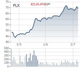 Diễn biến giá cổ phiếu PLX từ khi lên sàn.