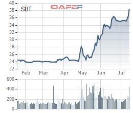 Diễn biến giá cổ phiếu SBT trong 6 tháng gần đây.