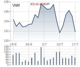 Diễn biến giá cổ phiếu VNM trong 1 tháng gần đây.