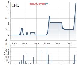 Diễn biến giá cổ phiếu CMC trong 6 tháng gần đây.