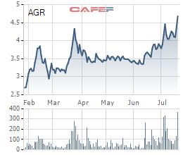 Diễn biến giá cổ phiếu AGR trong 6 tháng gần đây.