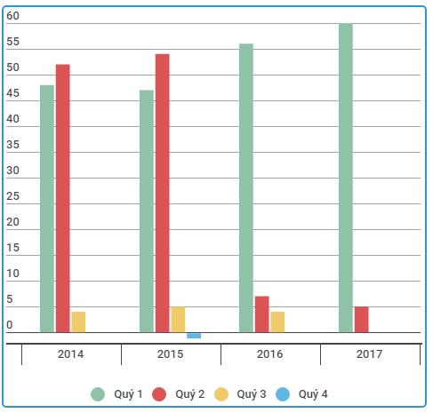 Lợi nhuận sau thuế của TCT ttheo quý trong 4 năm gần đây.