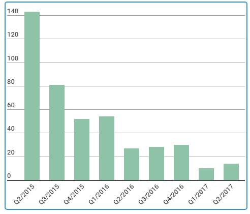 LNST theo quý từ năm 2015 đến nay của Hoàng Huy.