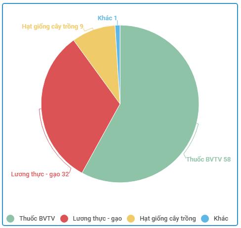 Cwo cấu doanh thu của Lộc Trời 6 tháng đầu năm 2017.