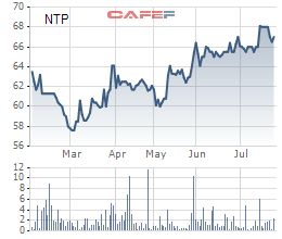 Diễn biến giá cổ phiếu NTP trong 6 tháng gần đây.