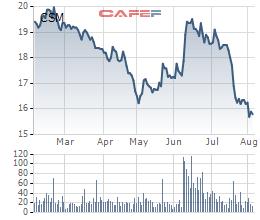 Diễn biến giá cổ phiếu CSM trong 6 tháng gần đây.