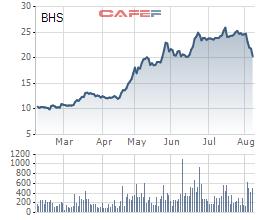 Diễn biến giá cổ phiếu BHS trong 6 tháng gần đây.
