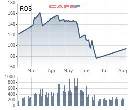 Giá cổ phiếu ROS trong 6 tháng gần đây.