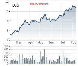 Diễn biến giá cổ phiếu LCG trong 6 tháng gần đây.