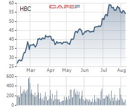 Diễn biến giá cổ phiếu HBC trong 6 tháng gần đây.