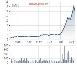 Diễn biến giá cổ phiếu HAR trong 6 tháng gần đây.