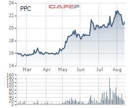 Diễn biến giá cổ phiếu PPC trong 6 tháng gần đây.