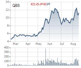 Diễn biến giá cổ phiếu QBS trong 6 tháng gần đó.