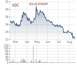 Cổ phiếu VOC cũng đã tăng nhanh và giảm sốc trong 6 tháng vừa qua.