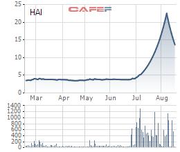 Diễn biến giá cổ phiếu HAI triong 6 tháng gần đó.