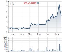 Diễn biến giá cổ phiếu TSC trong 6 tháng gần đó.