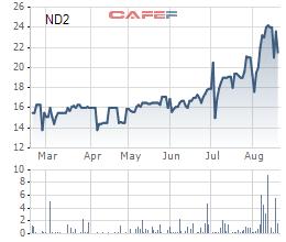 Diễn biến giá cổ phiếu ND2 trong 6 tháng gần đây.