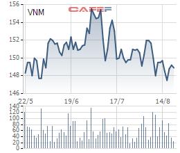 Diễn biến giá cổ phiếu VNM trong 3 tháng gần đây.